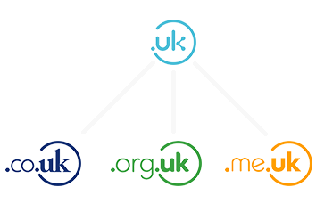 UK Short Domain Names